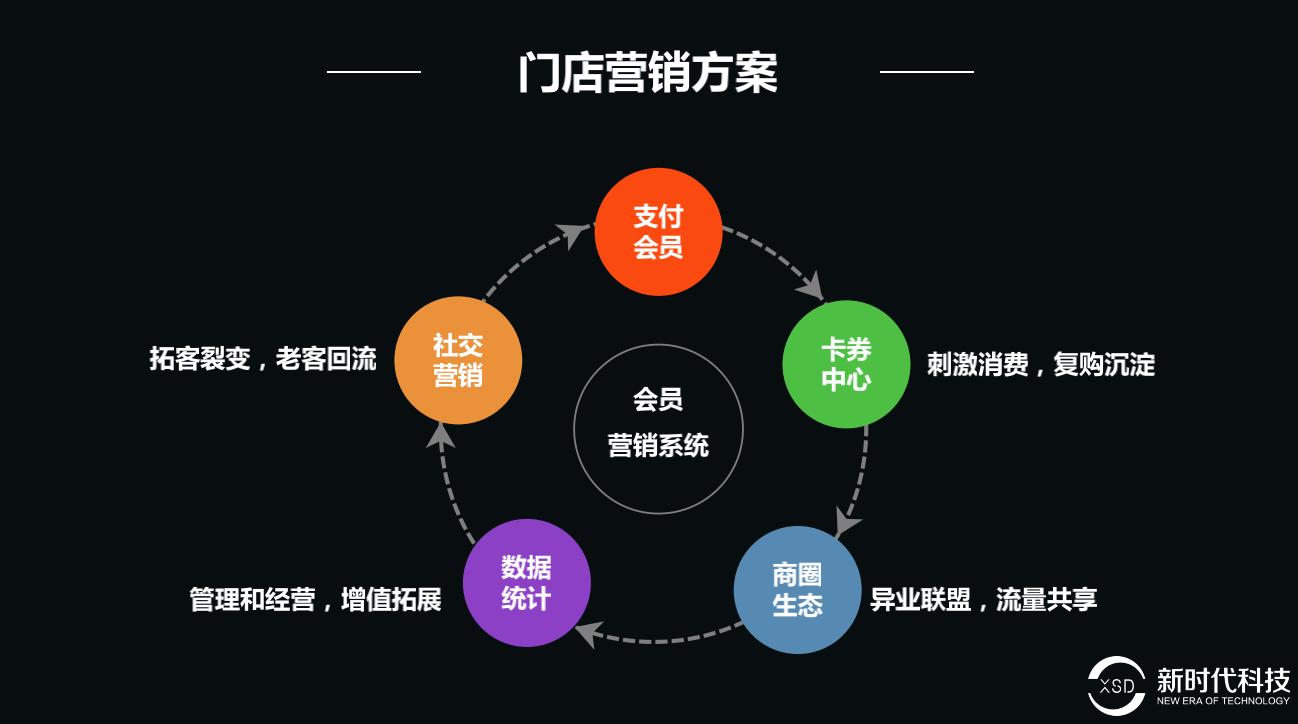 汉中新时代科技门店智慧经营解决方案