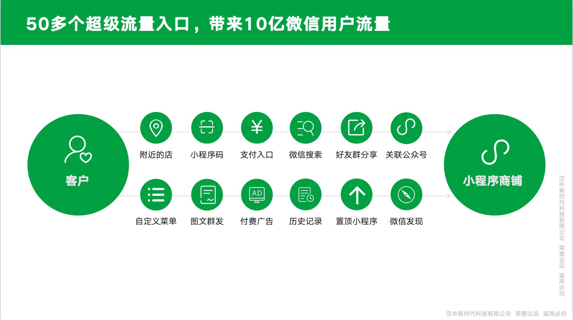 E-SHOP社交电商米乐app官网小程序解决方案